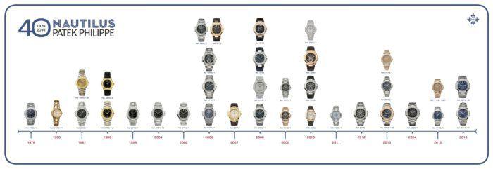 Lịch sử đồng hồ Patek Philippe Geneva Nautilus