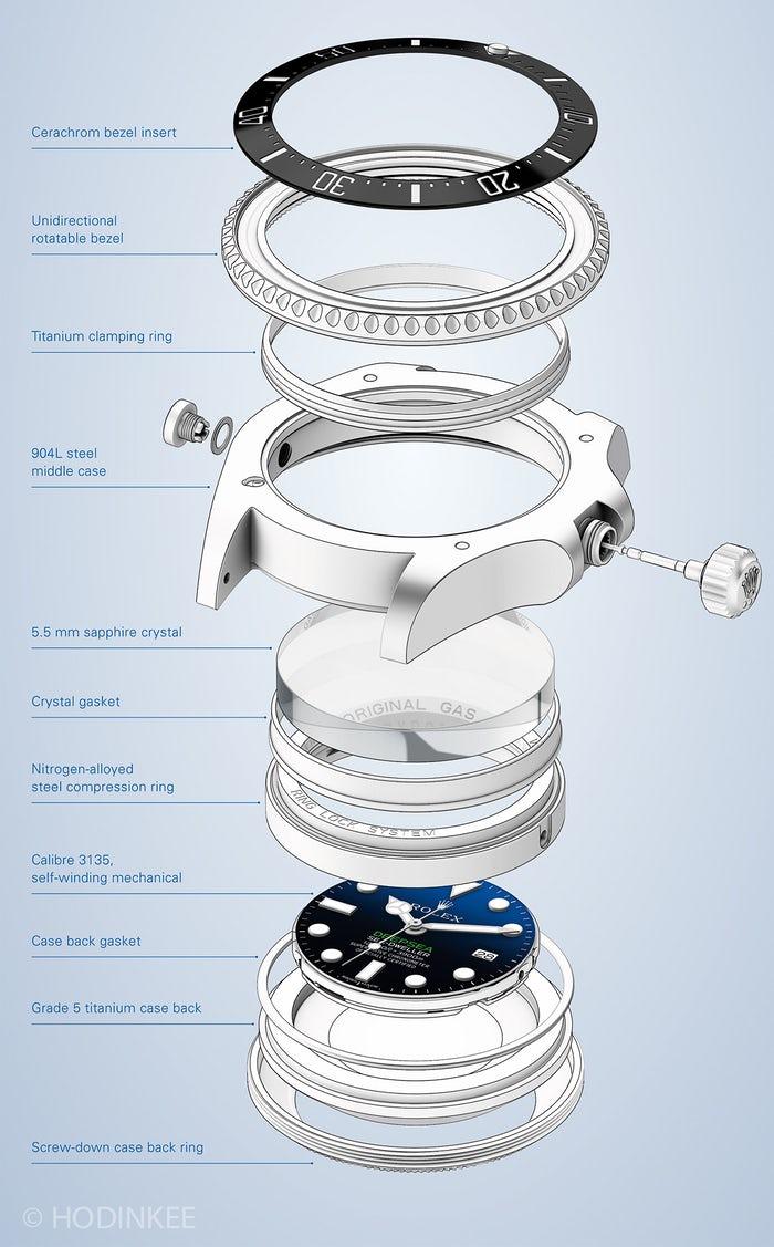 cấu tạo Đồng hồ Rolex mặt xanh Deepsea D-blue