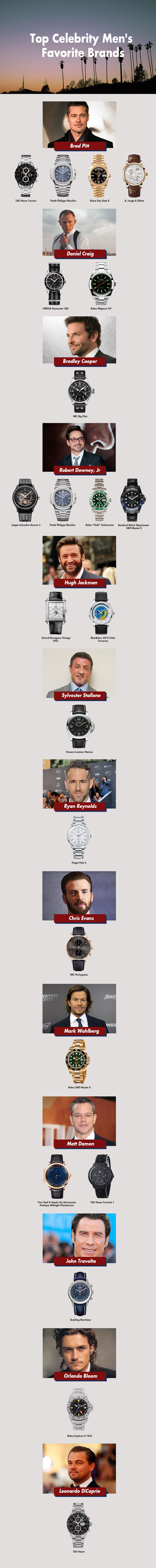 Top thương hiệu đồng hồ cao cấp được sao nam lựa chọn
