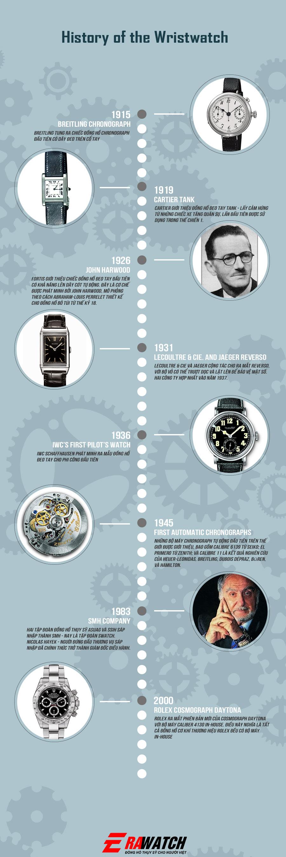 10 khoảnh khắc quan trọng trong lịch sử Đồng hồ đeo tay